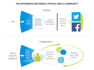 Portal-vs-Community[1]